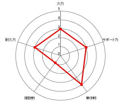 ハンマーヘッドの能力レーダー
