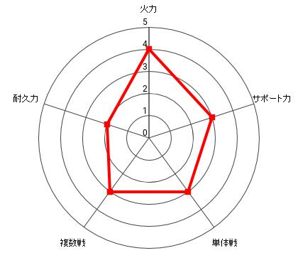 イアイアンの能力レーダー