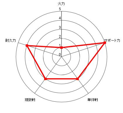 ジーナス博士の能力レーダー