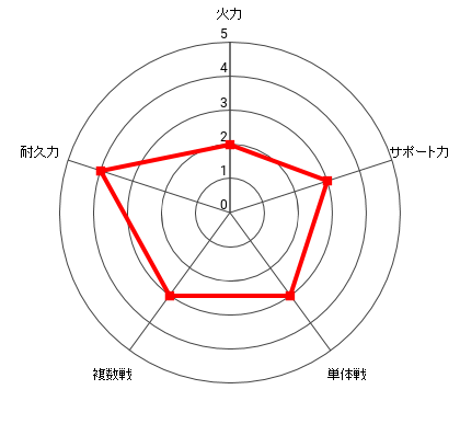 アーマードゴリラの能力レーダー