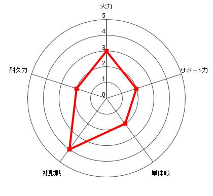 深海使者の能力レーダー
