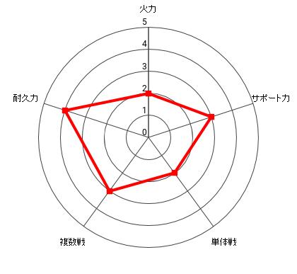 スマイルマンの能力レーダー