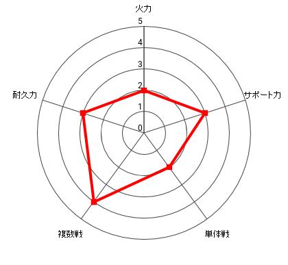 昆布インフィニティの能力レーダー