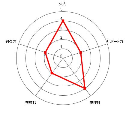 夢の中の地底族の能力レーダー