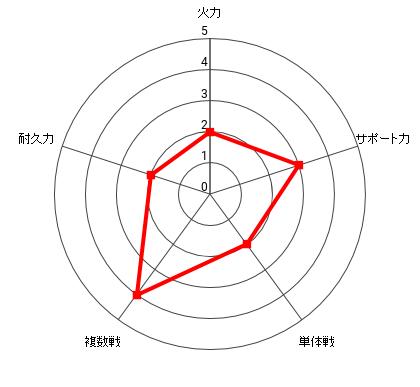 フケガオの能力レーダー