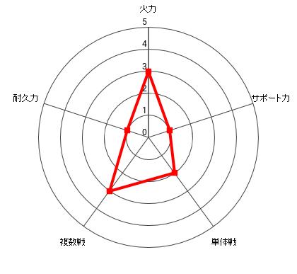 三節棍のリリーの能力レーダー