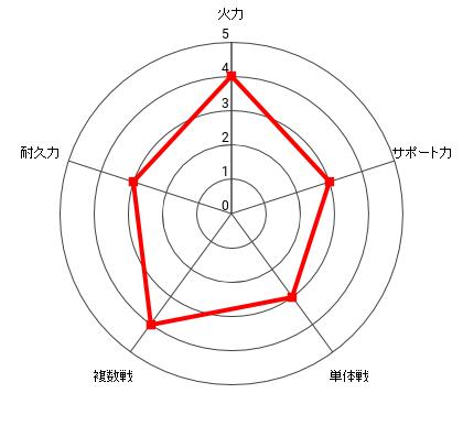 地底王の能力レーダー