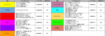 おすすめ教えランキング表の画像