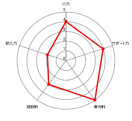音速のソニックの能力レーダー