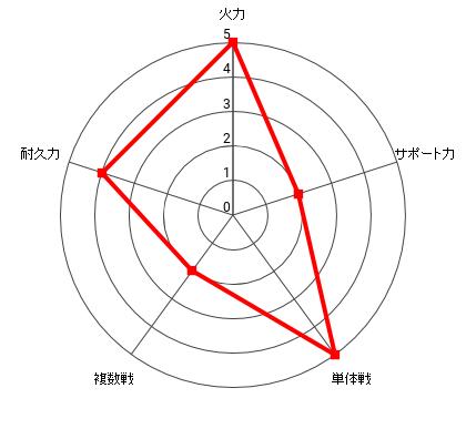 ボロスの能力レーダー