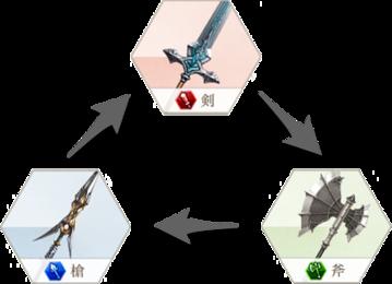 武器相性相関図
