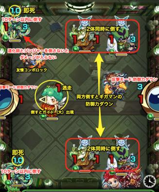 マグメルステージ3の攻略方法