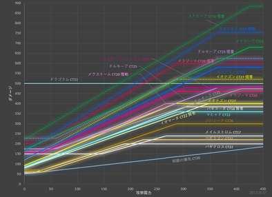 攻撃呪文のグラフ