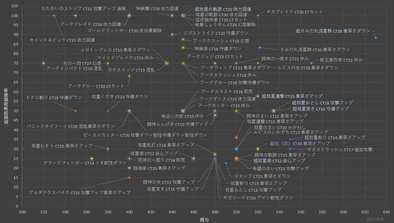 効果発動率のグラフ